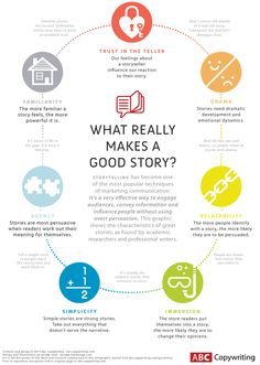 "What really makes a good story? (Infographic) | ""Stories need dramatic development and emotional dynamics. Taking out the 'bad bits' damages trust."""