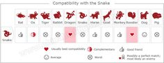Love Compatibility with the Snake