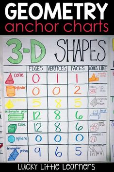 Activities for Teaching Geometry - Lucky Little Learners - Need some anchor chart inspiration? Here are some geometry anchor chart ideas for teaching shapes, shapes, fractions, and partitioning shapes. Applying Graphs and Topographical Maps Math Charts, Math Anchor Charts, Clip Charts, Teaching Geometry, Teaching Math, Maths, Teaching Shapes, Primary Teaching, Teaching Time