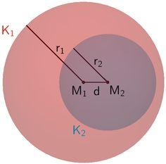 Die Kugeln K₁ und K₂ liegen ineinander.