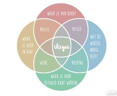 Jouw Ikigai vinden: de reden van je bestaan – Rise with Kindness Coaching Personal, Life Coaching, Trauma, Coach Quotes, Mind Body Soul, Inspirational Books, Love My Job, Growth Mindset, Bonheur