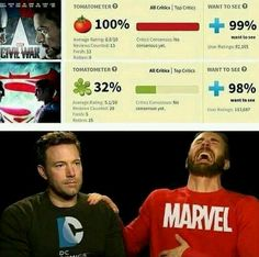 Once again, Marvel owns DC.