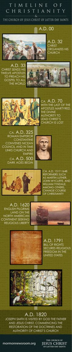 """Restoration of The Church of Jesus Christ - Timeline of Christianity  """"And also those to whom these commandments were given, might have power to lay the foundation of this church, and to bring it forth out of obscurity and out of darkness, the only true and living church upon the face of the whole earth, with which I, the Lord, am well pleased, speaking unto the church collectively and not individually"""" (D & C 1:30)"""