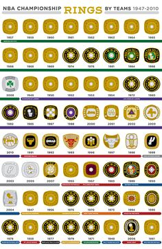 Every NBA Championship ring and the team that won it, 1947-2010... #TeamCeltics... it would appear they have the most... im just saying... NEXT YEAR... We'll be back! lol