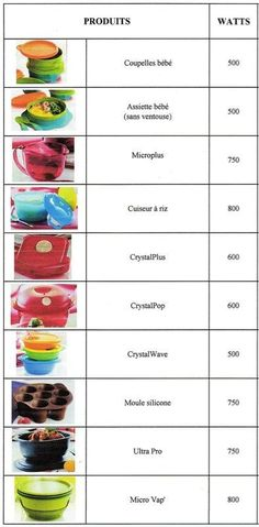 Also Micro Pressure Cooker is 900W. Tupperware Reheat Wattage Chart - Guide Only - from Marie-Jeanne LARDINOIS on Pinterest and http://mademoiselletupp.canalblog.com/archives/2013/01/24/26233726.html