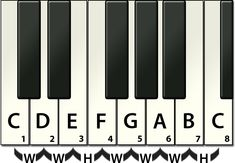 Piano Major Scale - Using Scales to write melodies