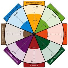 The Wheel of Life helps you gain insight into the balance of your life and how satisfied you are in life's different areas. Let's explore!