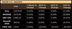 The Stock Market Results for the Past Week – September 24, 2012