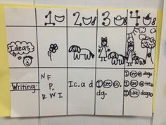 Rubric that kindergarten students use during writing workshop.  What a great visual to help kinder students and teachers!