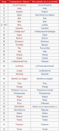 Commanderies templières en Provence-Alpes-Côte d'Azur, France