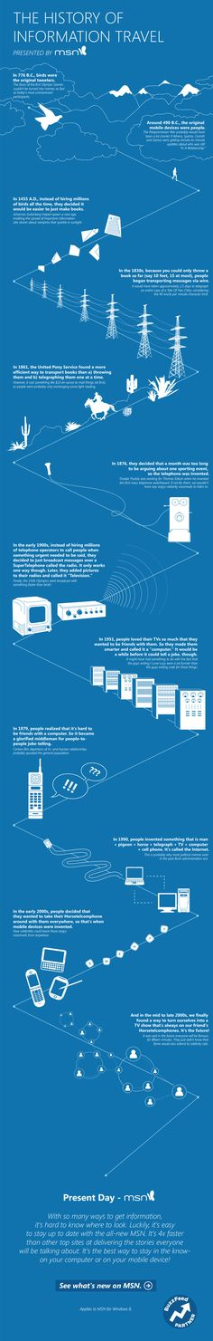 [Infographic] A Short Visual History Of How Information Has Traveled