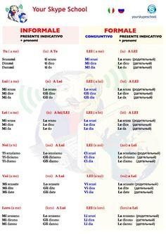 Formale & Informale - #grammatica #italiana #yourskypeschool #materials