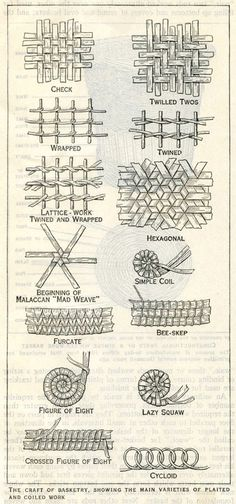 weftwarp: The Craft of Basketry: Main Varieties of Plaited and...