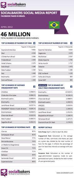 April 2012 Social Media Report: Facebook Pages in Brazil #socialmedia #digitalmarketing