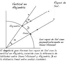 Escolares de Alcobenas medirán el radio de la Tierra como lo hizo Erastótenes   Matemáticas y sus fronteras