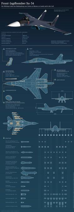 Su-34-Jagdbomber: Die technischen Daten