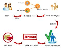 job portal part time jobs and chennai   lance jobs in amritsar apply for lance writing jobs online real data jobs