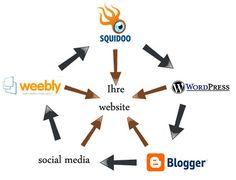 multilingual link wheel seo http://www.golden-way-media.com/SEOlinkwheel/