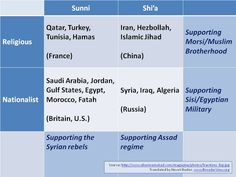 Idiot's Guide to the Middle East (chart) (updated) ~ Elder Of Ziyon - Israel News
