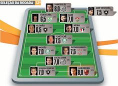 Blog Esportivo do Suíço:  Botafogo, Palmeiras e Santos dominam a Seleção da 32ª Rodada