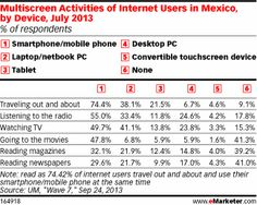 Smartphones Spur Multiscreen Usage in Mexico - eMarketer