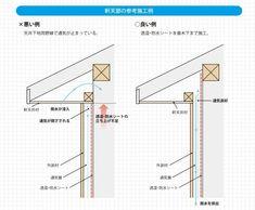 け…欠陥住宅なう… | 地元の工務店で建てる家 Bar Chart, House Plans, Ikea, Knowledge, Diagram, House Design, How To Plan, Architecture, Interior