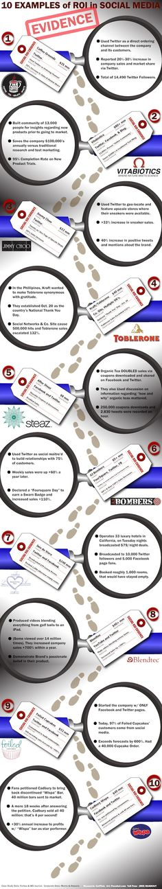10 Examples of ROI in Social Media #infographic