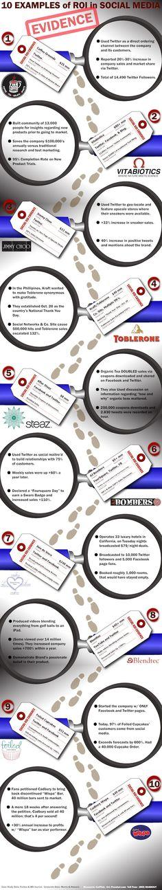 10 examples of ROI in #SocialMedia