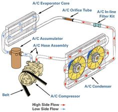 Technik Auto Air conditioner and repair What Does Autism Look Like? Auto Ac Repair, Truck Repair, Engine Repair, Car Engine, Hvac Air Conditioning, Refrigeration And Air Conditioning, Mechanical Engineering, Electrical Engineering, Automotive Engineering