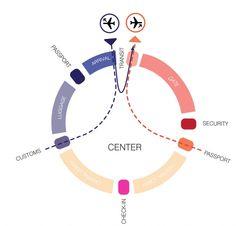 un studio airport diagram - sequence