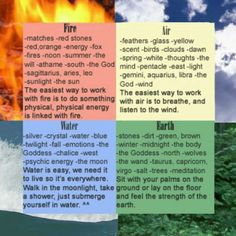 Four Elements. This explains attraction. strength lies in your opposite.