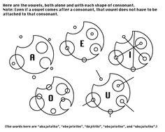 Vowel guide to Sherman Circular