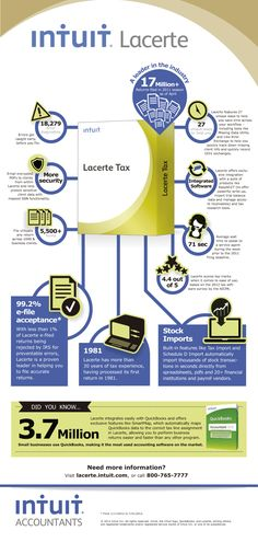 Fun facts about Lacerte Tax Software for professional tax preparers