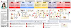 customer journey mapping - Google Search