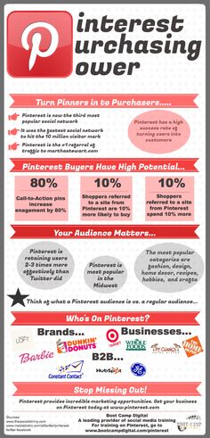 Pinterest Purchasing Power Infographic - Boot Camp Digital is excited to present our latest infographic on the importance of Pinterest to online sales... Did you know that Pinterest is the #1 referral of traffic to marthastewart.com? That and the rest of our statistics might surprise you. We've researched the web, and collected our own data, to visually educate you on the importance of Pinterest ...