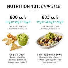 Pre Workout Breakfast, Tortilla Chips, Chipotle, Burritos, Healthy Recipes, Healthy Food, Guacamole, Nutrition, Diet