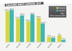Salaire brut annuel des Community Managers en France (étude)