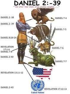 Bible prophecies...Book of Daniel & Revelation