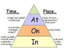 prepositions, on, at, in