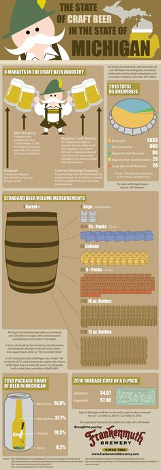 Frankenmuth Brewery is proud to share our 150th anniversary with Michigan's 175th! While we busy ourselves preparing for our anniversary festivities, take a look at this great infographic on the Great Beer State:  http://frankenmuthbrewery.com/blog/brewery/fun-facts-about-michigan/