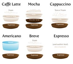 Coffee diagram by The Oatmeal. Your most basic rinks. Note the only difference between a latte and a cappuccino is the proportion of milk to milk foam, a breve is just a latte made with half-n-half, and a mocha is just a chocolate latte with whipped cream. The language can be intimidating, but the basic drinks are simple. :)