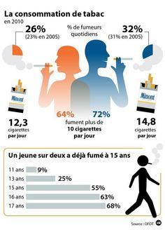 [infographie] Une infographie sur un thème de société qui peut susciter le débat dans la classe.  Fumez-vous ? Et dans votre pays, c'est comment ?  Quelles mesures sont appliquées pour lutter contre le tabac ?  Proposez une mesure supplémentaire. ...Les volcans d'Auvergne