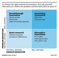Innovation matrix, Harvard Business Review, Feb. 2013