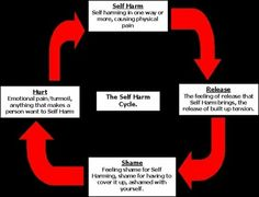 Self-harm cycle
