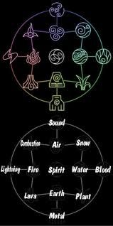 The four elements, subelements, and a subelement of two elements working together.