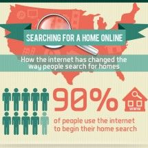 The Role of the Internet in Home Buying and Selling | www.braydondennis.com Need A Loan, Real Estate Tips, Home Buying, Internet, Blog, Search, Searching, Blogging, Custom Homes