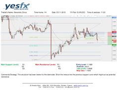 Forex - YESFX Global : The structure has been broken to the downside. Sho...