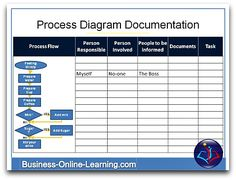 Business Process Documentation. This template is useful for the documentation of processes with clearly defined aspects to each step you wish to record.  This is also part of our free training on Process Mapping, easy, handy, that is available on our Youtube Channel.