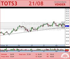 TOTVS - TOTS3 - 21/08/2012 #TOTS3 #analises #bovespa