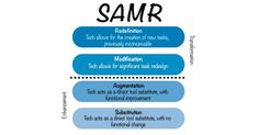 Introduction to the SAMR Model Video | Common Sense Media